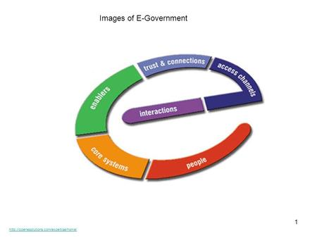 1 Images of E-Government