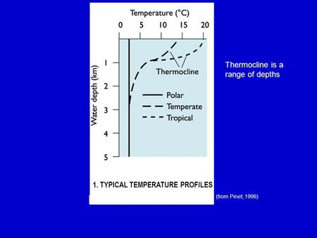 1. TYPICAL TEMPERATURE PROFILES (from Pinet, 1998) Thermocline is a range of depths.