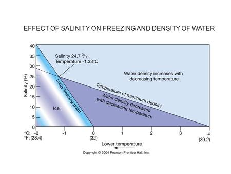 EFFECT OF SALINITY ON FREEZING AND DENSITY OF WATER.