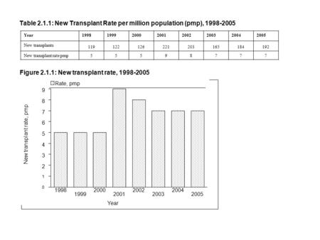 Table 2.1.1: New Transplant Rate per million population (pmp), 1998-2005 Year19981999200020012002200320042005 New transplants 119122126221203165184192.