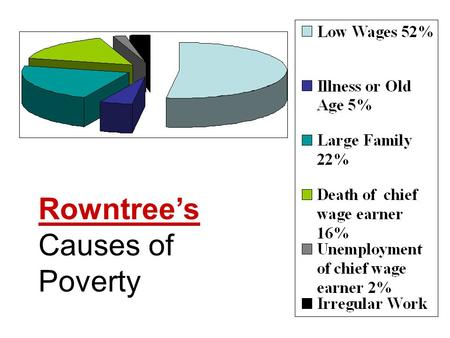 causes of poverty in the uk essay
