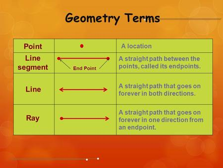Point A location Line Line segment Ray A straight path that goes on forever in both directions. A straight path between the points, called its endpoints.