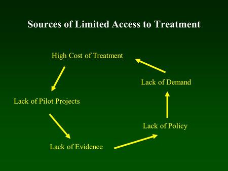 Sources of Limited Access to Treatment High Cost of Treatment Lack of Pilot Projects Lack of Evidence Lack of Policy Lack of Demand.