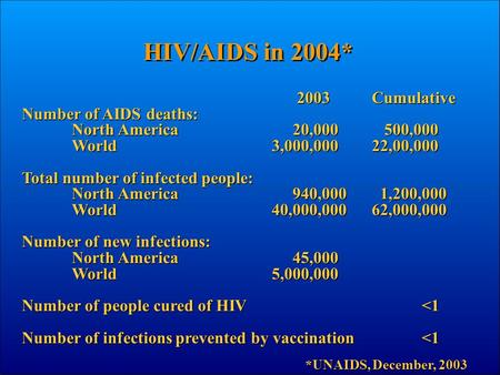 2003Cumulative Number of AIDS deaths: North America 20,000 500,000 World3,000,00022,00,000 Total number of infected people: North America 940,000 1,200,000.