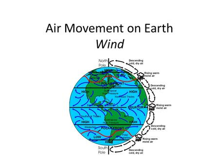 Air Movement on Earth Wind. Outline – What is wind? – What causes it? – What are some common wind patterns? Surface winds Jet stream Sea and land breezes.