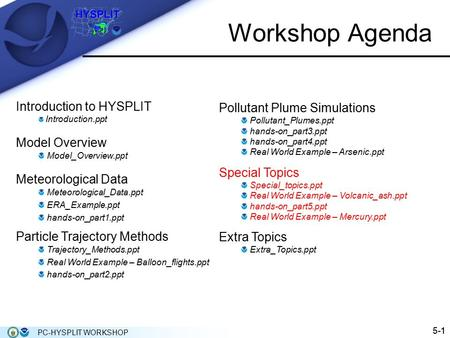 15-1 PC-HYSPLIT WORKSHOP Workshop Agenda Introduction to HYSPLIT Introduction.ppt Model Overview Model_Overview.ppt Meteorological Data Meteorological_Data.ppt.