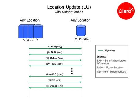 MSC/VLR HLR/AuC Any Location Location Update (LU) with Authentication (i) SAIN [beg] (ii) SAIN [end] (iii) UpLoc [beg] (iv,1) ISD [cont] (iv,n) ISD [cont]