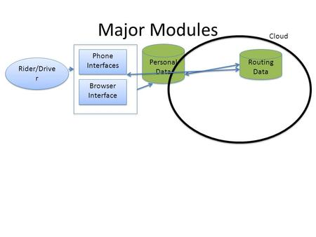 Rider/Drive r Major Modules Cloud Personal Data Routing Data Phone Interfaces Browser Interface.