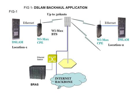 FIG-1 Ethernet DSLAM Wi-Max BTS DSLAM Wi-Max CPE Up to 30kmts INTERNET BACKBONE Location-1 Location-2 Wi-Max CPE BRAS Ethernet Switch FIG 1- DSLAM BACKHAUL.