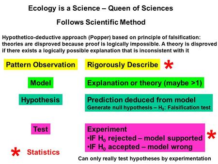 Ecology is a Science – Queen of Sciences Follows Scientific Method Hypothetico-deductive approach (Popper) based on principle of falsification: theories.