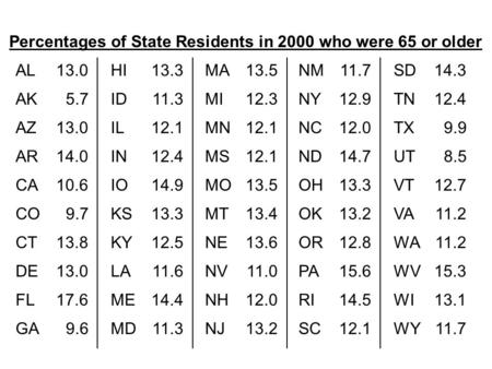Percentages of State Residents in 2000 who were 65 or older AL13.0 AK5.7 AZ13.0 AR14.0 CA10.6 CO9.7 CT13.8 DE13.0 FL17.6 GA9.6 HI13.3 ID11.3 IL12.1 IN12.4.