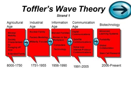 Toffler's Wave Theory Strand 1 Agricultural Age 8000-1750 Industrial Age 1751-1955 Information Age 1956-1990 1991-2005 Communication Age Biotechnology.