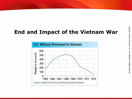 TEKS 8C: Calculate percent composition and empirical and molecular formulas. End and Impact of the Vietnam War.