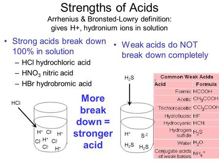 More break down = stronger acid
