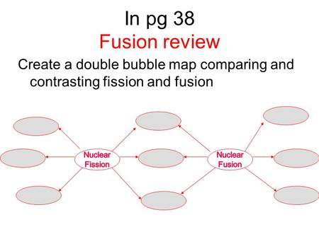 Create a double bubble map comparing and contrasting fission and fusion In pg 38 Fusion review.