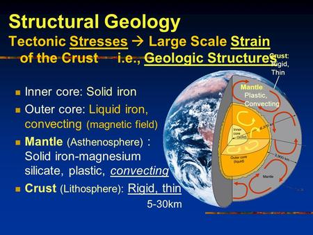 Structural Geology Tectonic Stresses  Large Scale Strain of the Crust i.e., Geologic Structures Inner core: Solid iron Outer core: Liquid iron, convecting.