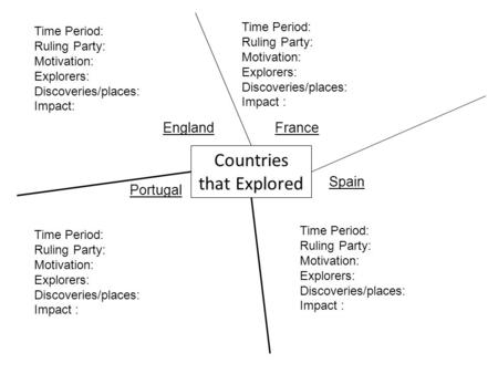 Countries that Explored EnglandFrance Portugal Spain Time Period: Ruling Party: Motivation: Explorers: Discoveries/places: Impact : Time Period: Ruling.