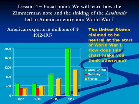 Lesson 4 – Focal point: We will learn how the Zimmerman note and the sinking of the Lusitania led to American entry into World War I American exports in.