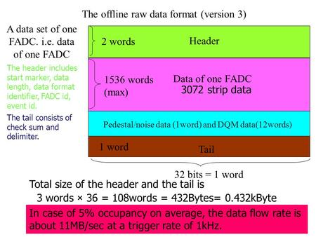 The offline raw data format (version 3) Header Data of one FADC Tail A data set of one FADC. i.e. data of one FADC 32 bits = 1 word 2 words 1536 words.