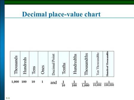 Decimal place-value chart