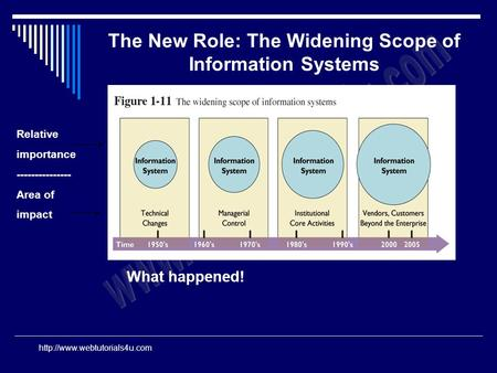 Relative importance --------------- Area of impact What happened! The New Role: The Widening Scope of Information Systems.