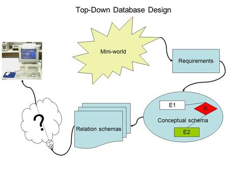 Top-Down Database Design Mini-world Requirements Conceptual schema E1 E2 R Relation schemas ?