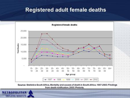 Registered adult female deaths Source: Statistics South Africa, Mortality and causes of death in South Africa, 1997-2003: Findings from death notification.