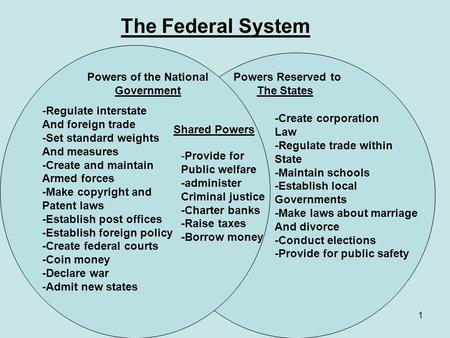 1 The Federal System Powers of the National Government Powers Reserved to The States Shared Powers -Regulate interstate And foreign trade -Set standard.