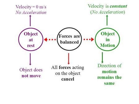 Velocity = 0 m/s No Acceleration Object does not move Object at rest Forces are balanced Object in Motion Velocity is constant (No Acceleration) All forces.