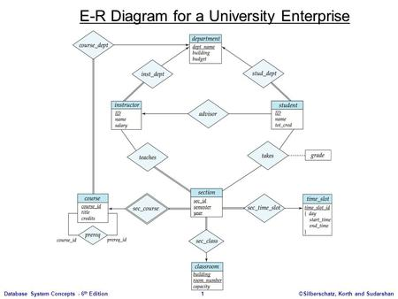 ©Silberschatz, Korth and Sudarshan1Database System Concepts - 6 th Edition E-R Diagram for a University Enterprise.
