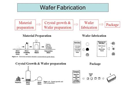 Wafer Fabrication. CZ processing Ingot diameter varies inversely with pull rate: L = latent heat of fusion N = density  = Stephan-Boltzman constant.