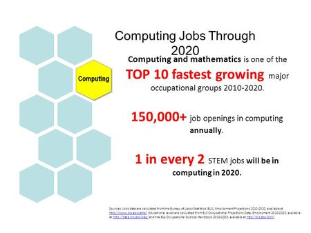 Computing and mathematics is one of the TOP 10 fastest growing major occupational groups 2010-2020. 150,000+ job openings in computing annually. 1 in every.