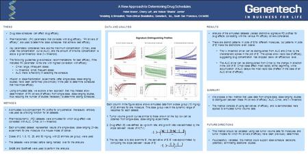 A New Approach to Determining Drug Schedules Helen Moore 1, Cherry Lei 2, and Nelson 'Shasha' Jumbe 1 1 Modeling & Simulation; 2 Non-clinical Biostatistics;