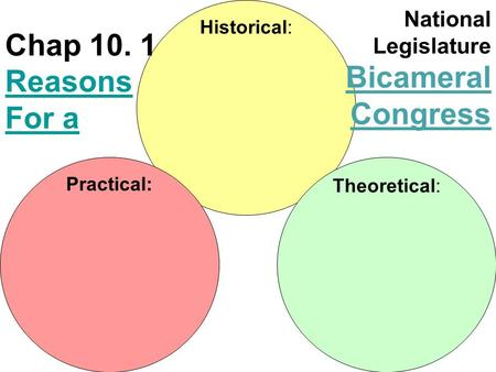Historical: Theoretical: Practical: Chap 10. 1 Reasons For a Reasons For a National Legislature Bicameral Congress.