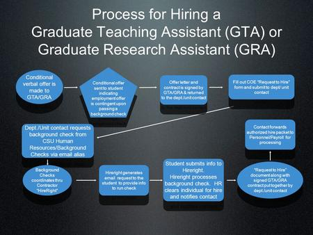 Process for Hiring a Graduate Teaching Assistant (GTA) or Graduate Research Assistant (GRA) Conditional verbal offer is made to GTA/GRA Conditional offer.