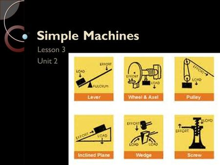 Simple Machines Lesson 3 Unit 2. Simple Machines Machines created thousands of years ago and even the machines used today are still based on basic machines.