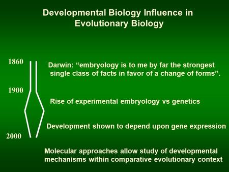 "Darwin: ""embryology is to me by far the strongest single class of facts in favor of a change of forms"". 1860 1900 2000 Rise of experimental embryology."