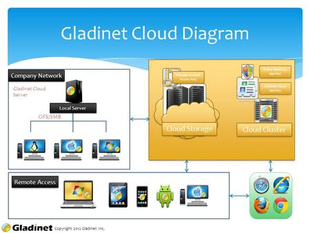 Copyright 2012 Gladinet Inc. Cloud Storage Storage Account Access Key Gladinet Cloud Identity Active Directory Identity Cloud Cluster Remote Access CIFS/SMB.
