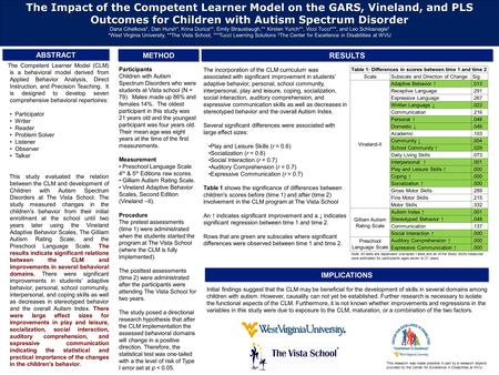 The Impact of the Competent Learner Model on the GARS, Vineland, and PLS Outcomes for Children with Autism Spectrum Disorder Dana Cihelkova*, Dan Hursh*,