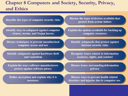 Chapter 8 Computers and Society, Security, Privacy, and Ethics Describe the types of computer security risks Identify ways to safeguard against computer.