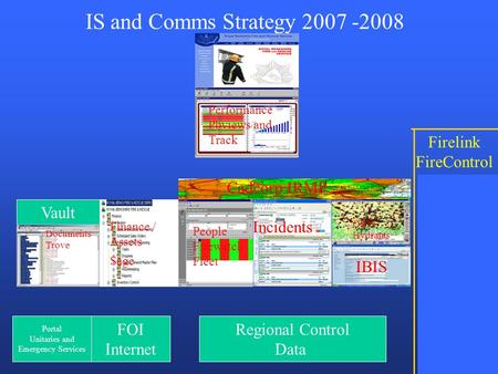 IBIS IS and Comms Strategy 2007 -2008 Performance Pbviews and Track Finance / Assets Sage Control ORIS REMSDAQ Cadcorp IRMP Vault Portal Unitaries and.