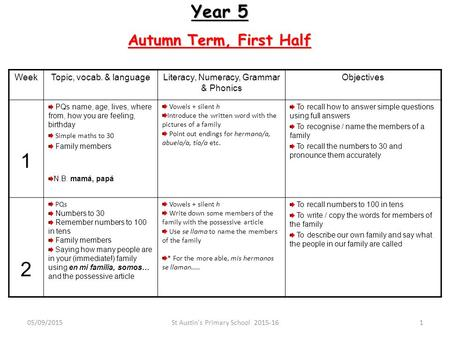 Year 5 Autumn Term, First Half WeekTopic, vocab. & languageLiteracy, Numeracy, Grammar & Phonics Objectives 1 PQs name, age, lives, where from, how you.