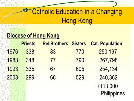 Catholic Education in a Changing Hong Kong Diocese of Hong Kong Priests Rel.Brothers Sisters Cat. Population 1976 338 83 770 250,197 1983 348 77 790 267,798.