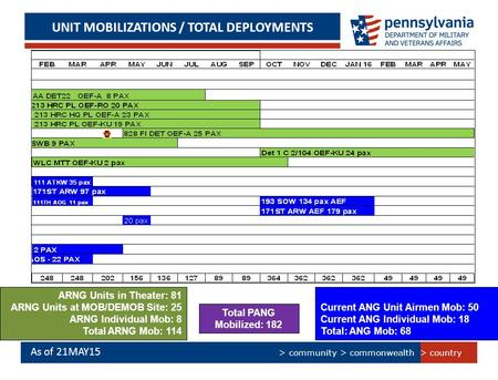 > country > community > commonwealth UNIT MOBILIZATIONS / TOTAL DEPLOYMENTS As of 21MAY15 ARNG Units in Theater: 81 ARNG Units at MOB/DEMOB Site: 25 ARNG.