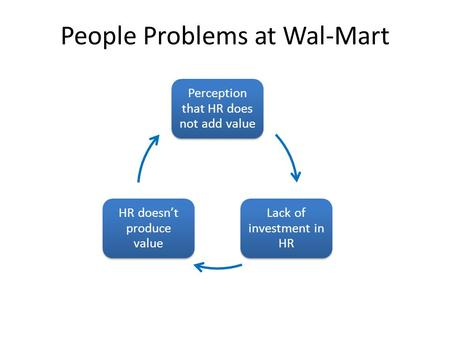 People Problems at Wal-Mart Perception that HR does not add value Lack of investment in HR HR doesn't produce value.