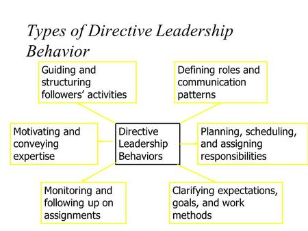Types of Directive Leadership Behavior Directive Leadership Behaviors Defining roles and communication patterns Planning, scheduling, and assigning responsibilities.