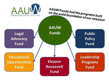 AAUW Funds Legal Advocacy Fund Educational Opportunities Fund Eleanor Roosevelt Fund Public Policy Fund Leadership Programs Fund AAUW Funds fuel the programs.