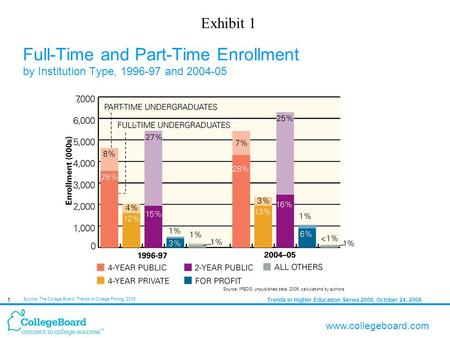 Trends in Higher Education Series 2006, October 24, 20061 www.collegeboard.com Full-Time and Part-Time Enrollment by Institution Type, 1996-97 and 2004-05.
