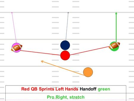 Red QB Sprints Left Hands Handoff green Pro Right, stretch.