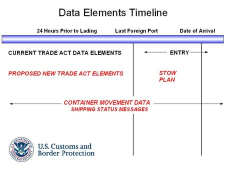PROPOSED NEW DATA ELEMENTS 24 Hours Prior to Lading.
